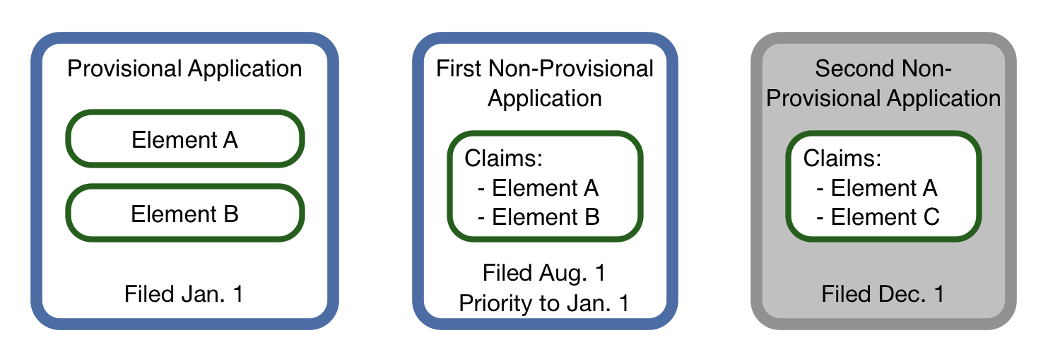 A provisional provides priority 			 to a non-provisional application only if it describes and supports the elements in the claims