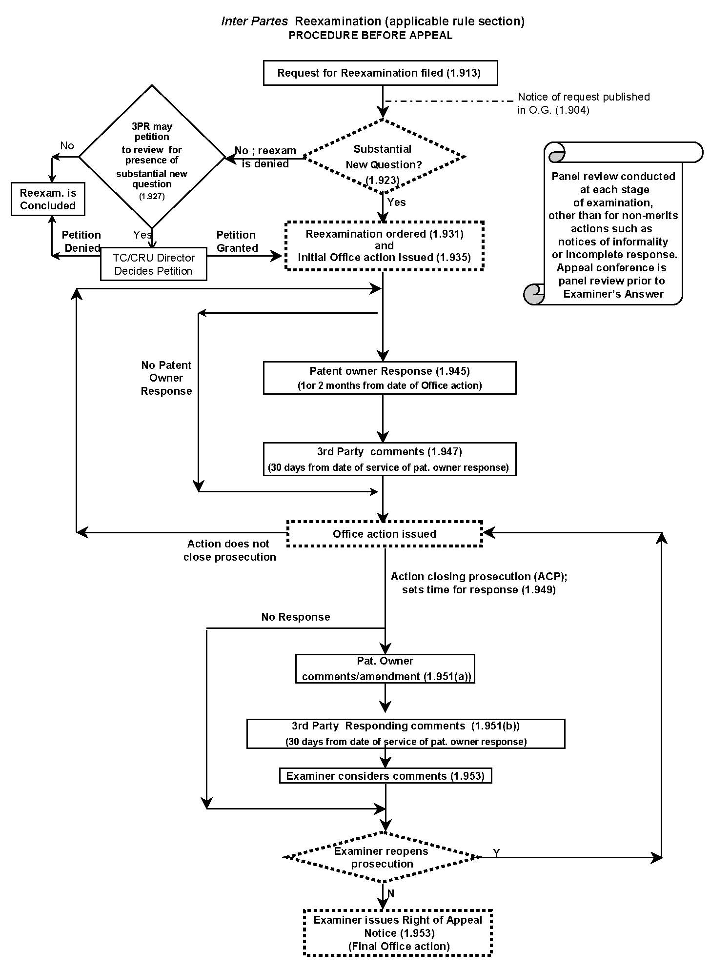 Mpep 260101 flowcharts jan 2018 bitlaw inter partes reexamination applicable rule section procedure before appeal nvjuhfo Image collections